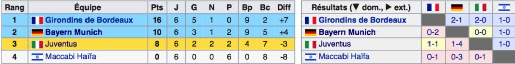 Scores Maccabi Haifa football JewPop
