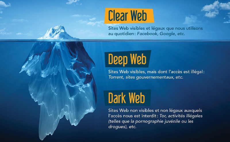 Visuel expliquant le Dark Web Jewpop