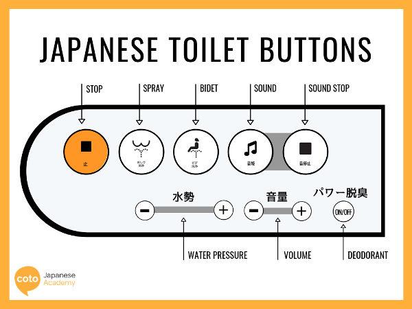 Mode d'emploi d'une wc japonais Asie Jewpop